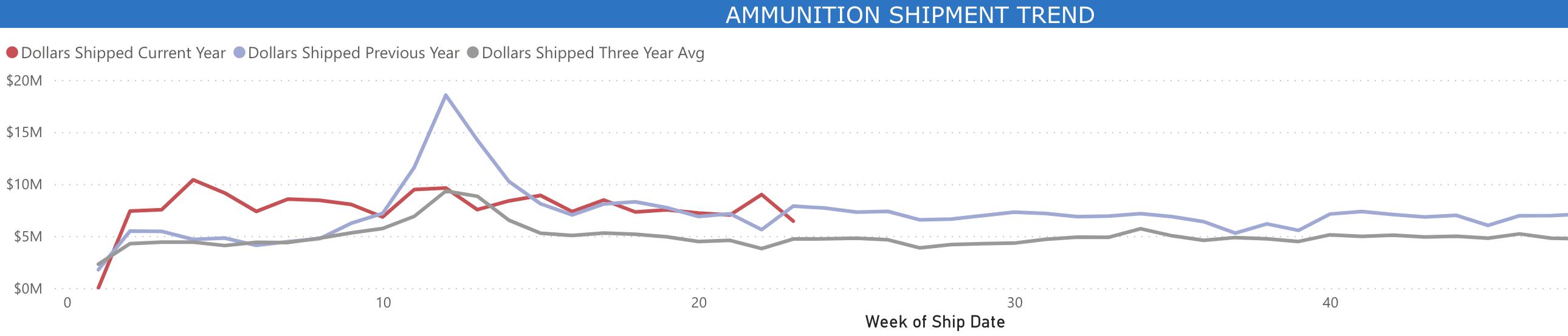 Ammunition Chat